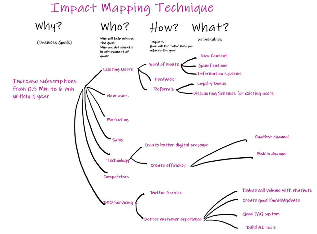 Impact mapping technique for writing product strategy