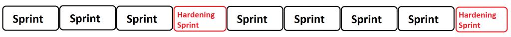 hardening sprint antipattern
