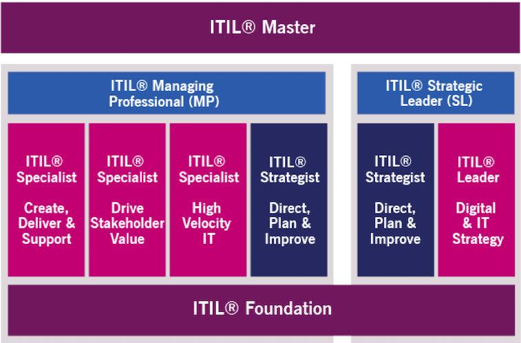 ITIL4 Scheme